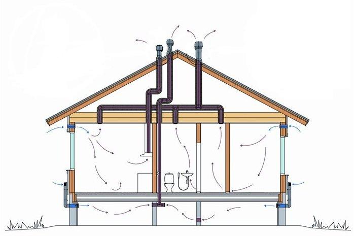 Естественная вентиляция в доме своими руками схема