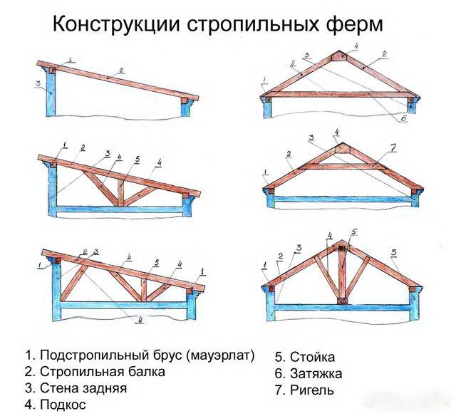 Как сделать односкатную крышу своими руками на сарай видео