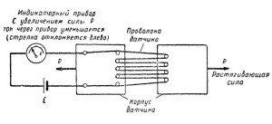 Фото принципа действия динамометра с проволочными датчиками, shishimora.ru