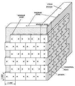 Крепление пенопласта к стене дюбелями – пошаговая инструкция