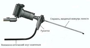 На фото - устройство бороскопа, foto-mir.biz