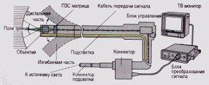 Фото схемы устройства флексоскопа, autodiagnos.com.ua