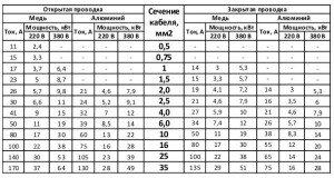 Фото таблицы расчета электропроводки в доме из меди и алюминия, strmnt.ru