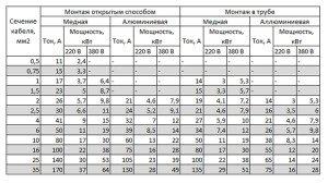 На фото - грамотный расчет электропроводки, strmnt.ru