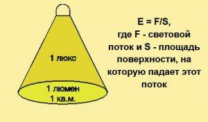 На фото - формула расчета освещенности помещения, locus-light.ru