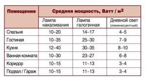 На фото - как рассчитать необходимое количество света в помещении, forum.shitnikovo.ru
