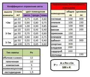 На фото - расчет необходимой мощности освещения для помещений, forum.domodel.ru
