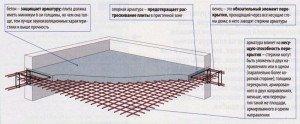Фото схемы армирования монолитного перекрытия, 1pobetonu.ru