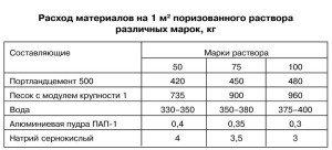 На фото - таблица расходов материалов на монолитную стяжку, stroyinform.ru