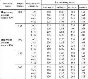 Фото таблицы состава бетонной смеси и расход материалов на 1 м3 бетона, plam.ru