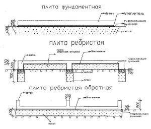 На фото - виды и размеры монолитных плит, tsk-rsa.ru