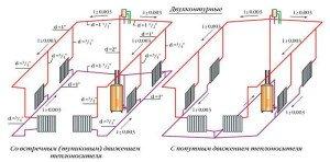 Фото схемы систем отопления частного  дома,  расчет теплопотерь и расход тепловой энергии дома, profibrus.ru