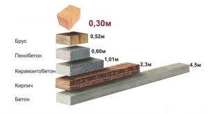 На фото - как рассчитать толщину стены, forumhouse.ru