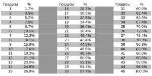 Фото соотношения градус/процент уклона кровли, krovlyakryshi.ru