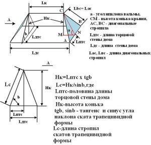На фото - расчет углов наклона вальмовой крыши, u-dachniki.ru
