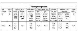 На фото - таблица расхода материалов для крепления гипсокартона саморезами, stroyinform.ru
