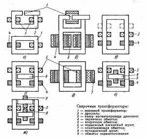 Фото устройства сварочного аппарата, weldingsite.com.ua