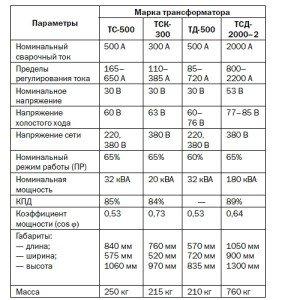 Фото таблицы видов и характеристик сварочных трансформаторов, lib.rus.ec