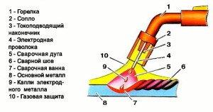 Фото принципа полуавтоматической сварки, torgsetka.ru