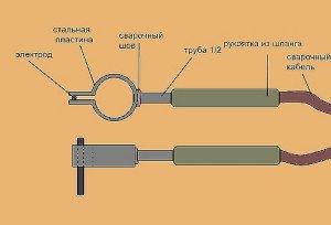 На фото - как сделать электродержатель своими руками, samsvar.narod.ru