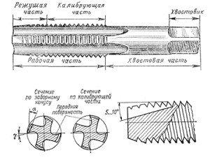 На фото - устройство гаечного метчика, tool-land.ru