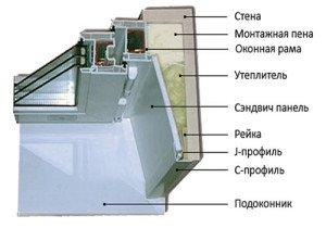 На фото - схема отделки откосов сэндвич-панелями ПВХ, sendwich-paneli.okonka.ru