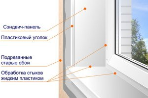 На фото - монтаж сендвич-панелелей на оконные откосы, винстар.рф