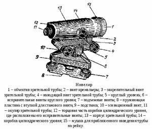 Фото устройства нивелира, ttu.rushkolnik.ru