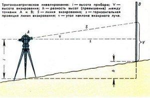 Фото принципа тригонометрического нивелирования, mining-enc.ru
