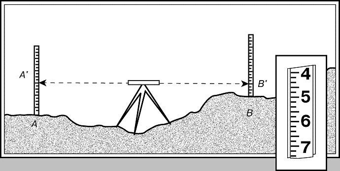 Как сделать нивелир по географии своими руками
