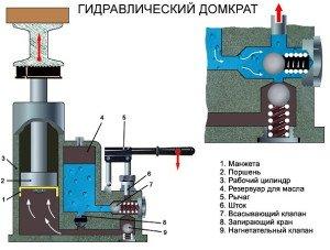 устройство подкатного гидравлического домкрата схема