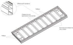 Как рассчитать опалубку для вертикальных заливок? фото