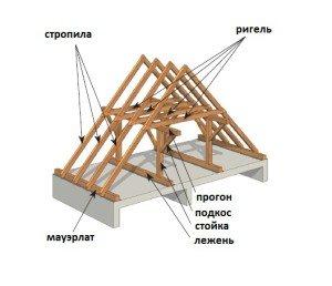 Фото двускатной крыши, kryshikrovli.ru