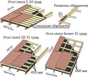 Фото крыши из ондулина, krovlyakryshi.ru