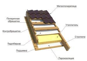 На фото - кровля из металлочерепицы, metallocherepica-pro.ru