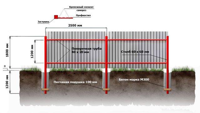 Забор на участке своими руками