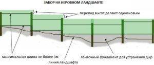 На фото - забора на неровном ландшафте, dom-i-usadba.ru