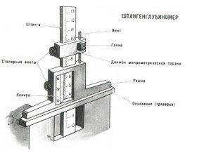 На фото - измерение штангенглубиномером, stanoks.com