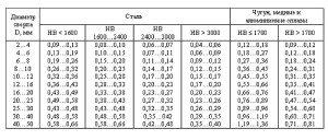 На фото - таблица расчетов режимов резания при цековании, frezy-i-plastiny.uralkomplect.ru