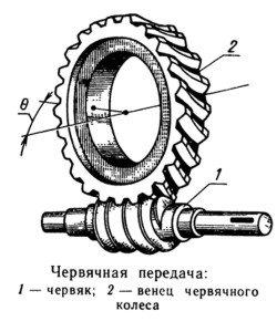 На фото - схема червячного механизма, a-eng.ru