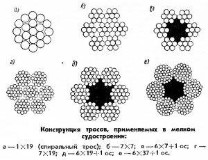 На фото - типы плетения стальных тросов, barque.ru