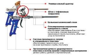 Фото устройства пистолета для монтажной пены, montblancug.ru