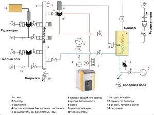 На фото - схема проекта подключения системы отопления в деревянном доме, 1poteply.ru