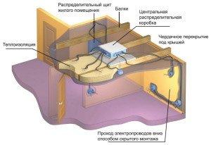 На фото - схема прокладки проводки в гипсокартонном потолке, remstd.ru
