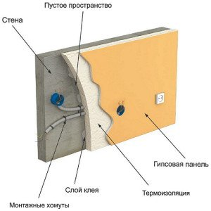 На фото - схема прокладки проводов под гипсокартон, etotdom.com