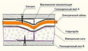 Фото схемы монтажа кабелей под гипсокартонном, master-room.ru