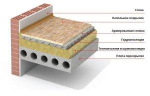 Материалы для звукоизоляции помещений – боремся со структурными шумами