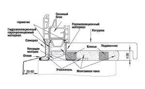 Фото схемы установки подоконника ПВХ, polimerplus.info