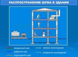 Фото видов шумов в квартире, osnovam.ru