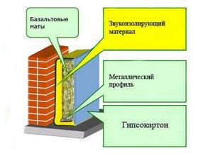 Фото материалов для звукоизоляции квартиры, top4man.ru
